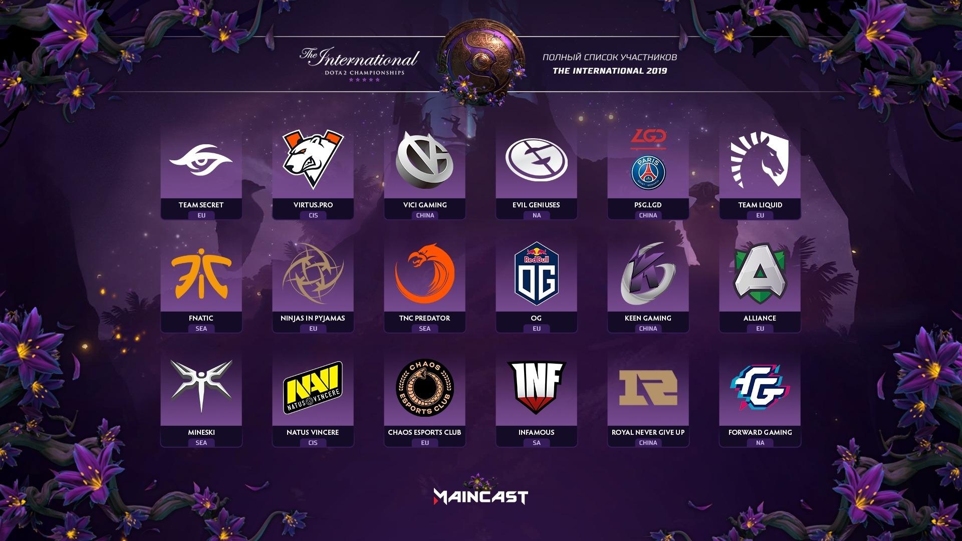 Участники The International 2019